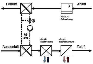 Kreislaufverbundsystem