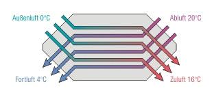 Plattenwärmeübertrager