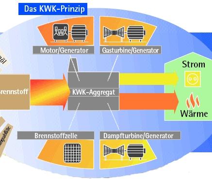 Am 3. Juli 2020 hat der Bundestag das Kohleausstiegsgesetz beschlossen, das auch Änderungen am Kraft-Wärme-Kopplungs-Gesetz (KWKG) beinhaltet(Abb. Bundesverband KWK).