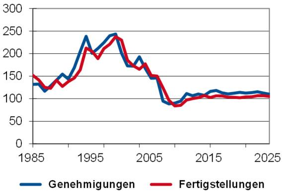 Studie Heinze: Baumarktprognose 2020 bis 2025