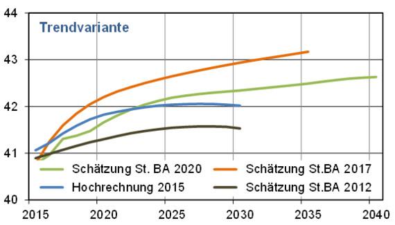 Abb. 1: Prognosen/Schätzungen zur Anzahl der Haushalte in Deutschland zwischen 2012 und 2020 (in Mio. Haushalten). Die unterschiedlichen Prognosen von 2012, 2015, 2017 und 2020 sind ersichtlich. (Abb. © Heinze, basierend auf Angaben des statistischen Bundesamts)