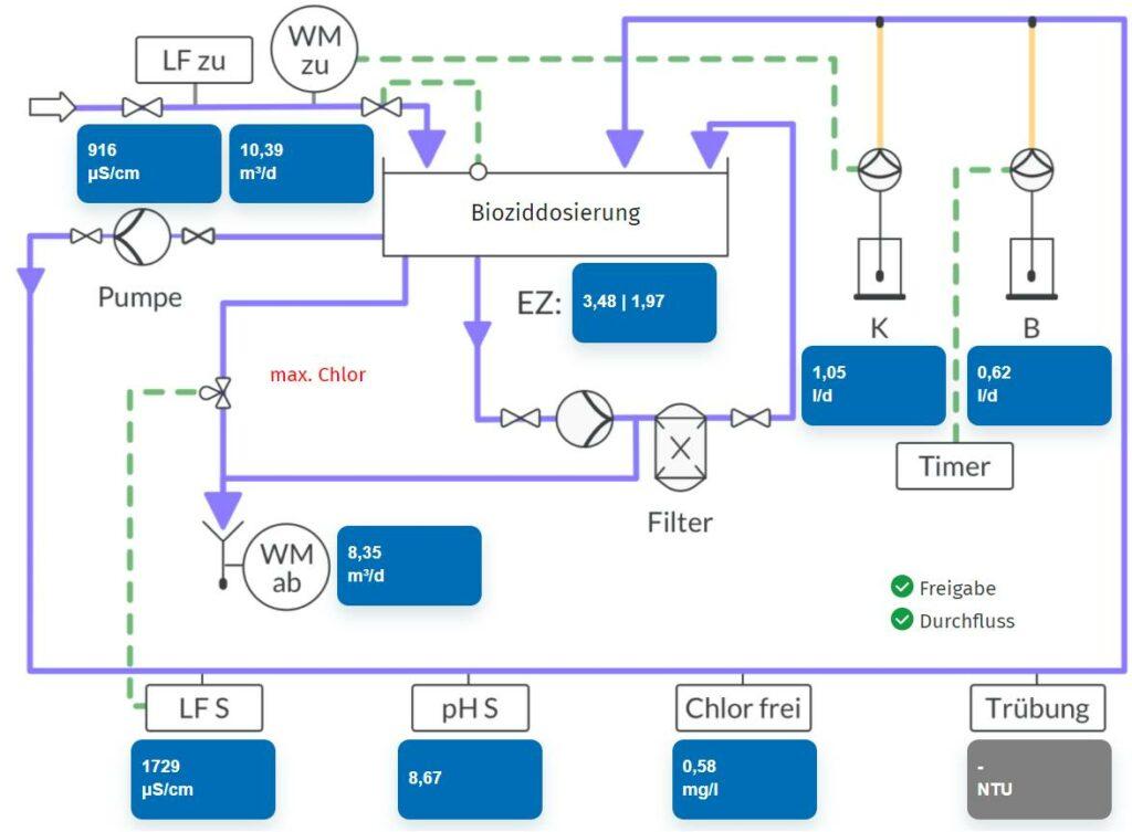 """Abbildung 8: Betriebsübersicht mit Echtzeitdarstellung der wichtigsten Daten und Fehlermeldungen auf einen Blick (""""max. Chlor"""" markiert die Verriegelung aufgrund eines zu hohen Wertes von freiem Chlor). (Abb. ©  Schweitzer Chemie)"""