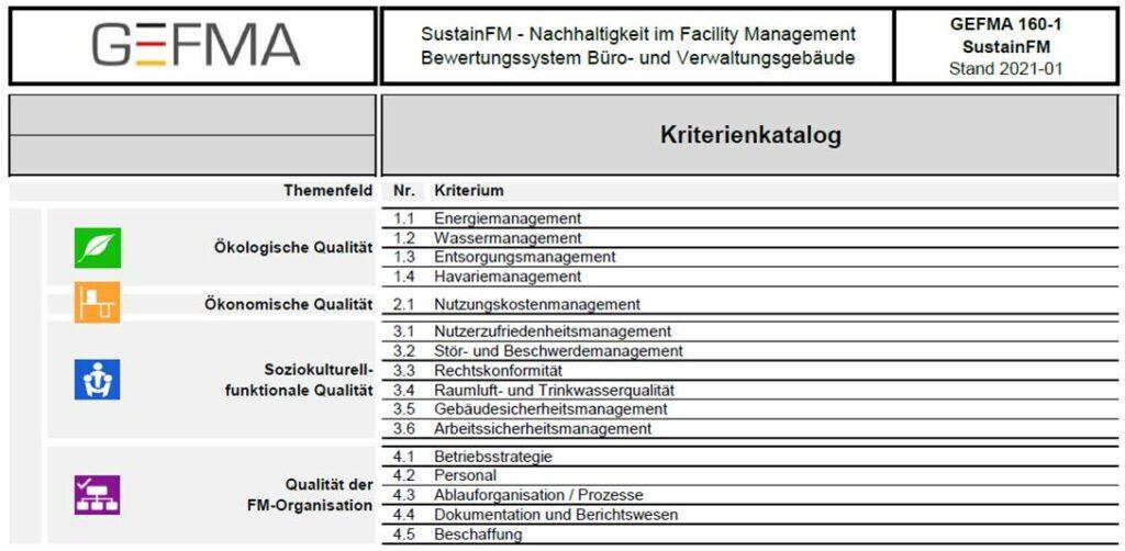 Übersicht zu den Kriterien der GEFMA-Richtlinie 160-1 SustainFM. (Abb. © GEFMA)