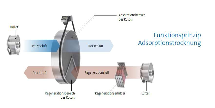 Aufbau und Funktionsprinzip eines Adsorptionstrockners