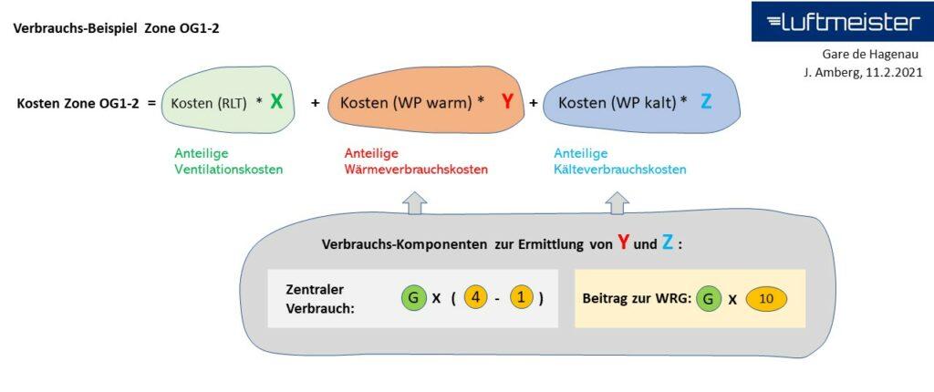Verbrauchskomponenten der konditionierten Luft