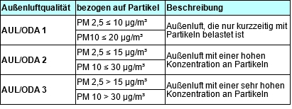 Luftfilter, Luftfilterqualität, Außenluftqualität
