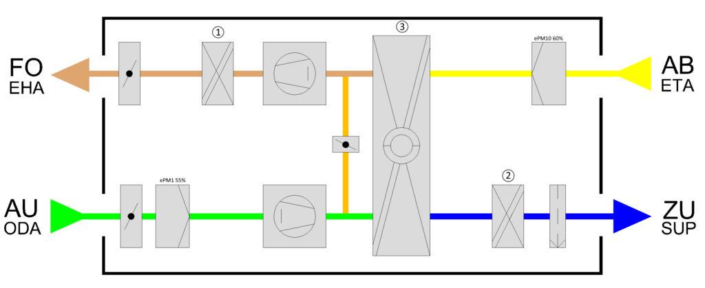 Abluftwärmepumpe Rox